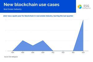 How blockchain and AI led a real estate firm into the